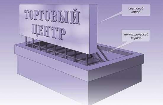 Крышные установки. Установка рекламы в Ярославле Фото 1