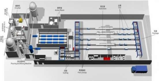 Оборудования для газобетона и газоблока